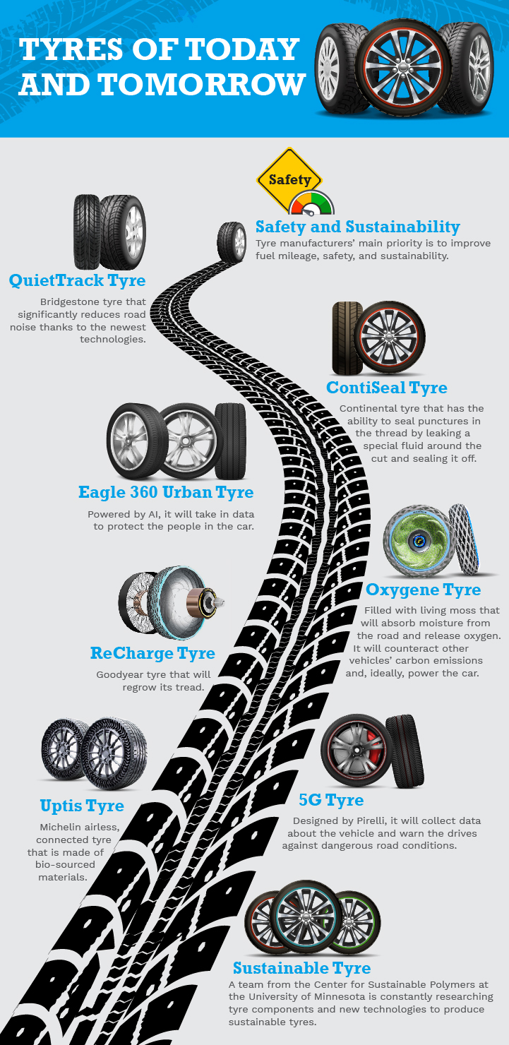 future of tyres